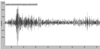 First Arrivals of the Seismogram from Iraq