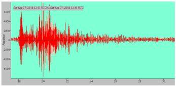 Seismogram: M4.6 Oklahoma, 04/09/2018 12:16hrs UTC