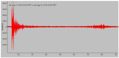 A seismogram recorded by the EQ1 seismograph.